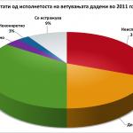 Резултати од исполнетоста на ветувањата дадени во 2011 година