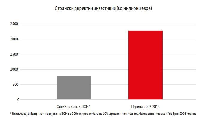 Не е јасно зошто се исклучени парите од ЕВН и Телеком. Фото: скриншот