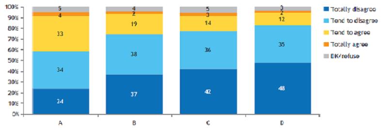 Довербата е сведена на најминимално ниво, под 30 отсто во просек. Графика: RCC