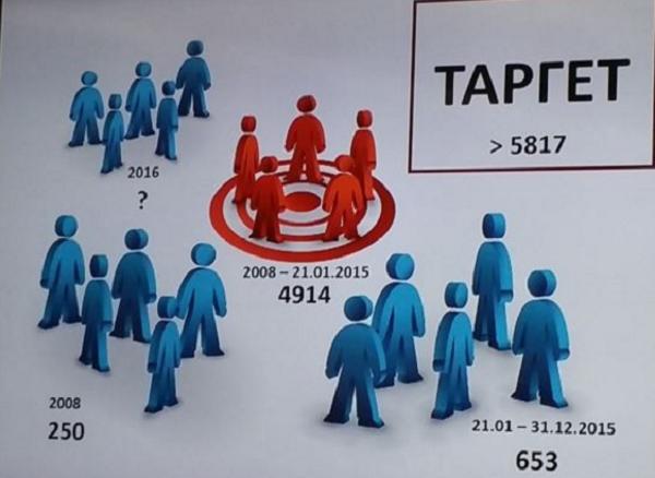 """Графички приказ за незаконското прислушкување од """"Таргет"""". Извор: СЈО"""
