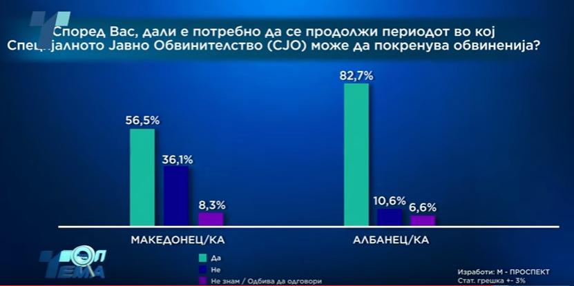 Скриншот од истражувањето на јавното мислење околу СЈО на почетокот на февруари годинава. Извор: ТВ Телма