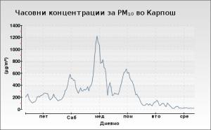 Загадување во Општина Карпош на 05.02.2017, Извор: Mинистерство за животна средина и просторно планирање