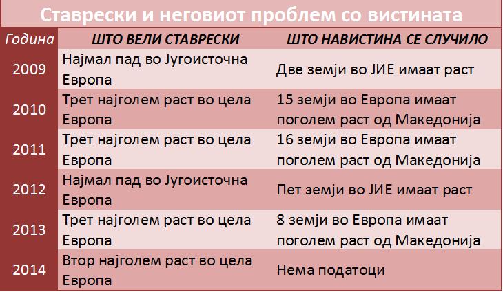 Stavreski-tabela-vistina-final-final-002