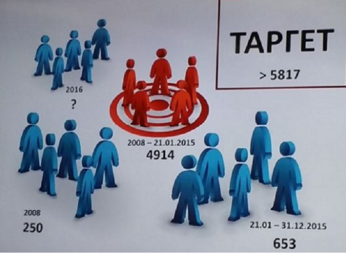 Управата за безбедност и контраразузнавање осум години  (2008 -2016) следела политичари, новинари, бизнисмени Фото: Вистиномер