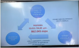 """Finzi"" company has spent huge amounts of money from MOI's budget for buying equipment. Photo: Meta News Agency"