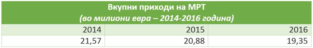 Prihodi2014-2016
