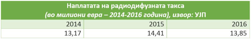 naplata 2014-2016