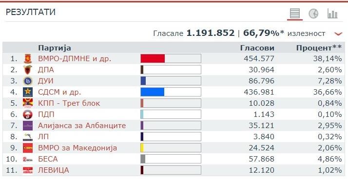 Резултатите од парламентарните избори одржани на 11 декември 2016 година. Табела: ДИК