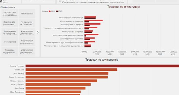 Скриншот од новата алатка за отчетност на Владата на РМ