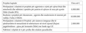 Капитални инвестиции, стр 5 во програмата на градоначалникот Ружди Лата