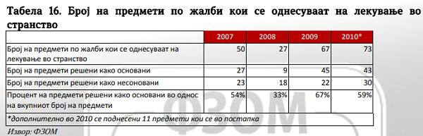 Tabela 9a